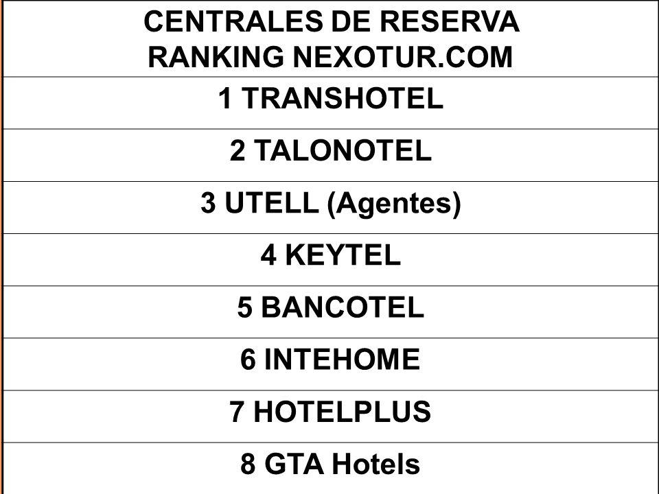 CENTRALES DE RESERVA RANKING NEXOTUR.COM