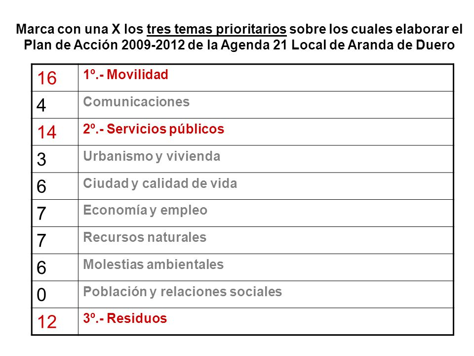 Marca con una X los tres temas prioritarios sobre los cuales elaborar el Plan de Acción 2009-2012 de la Agenda 21 Local de Aranda de Duero
