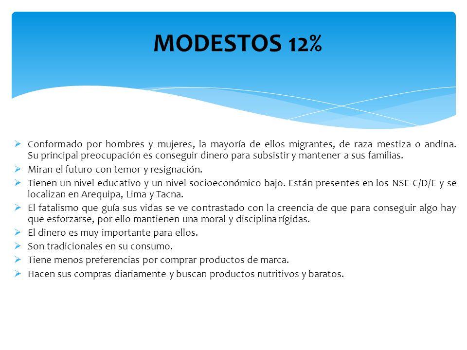 MODESTOS 12%