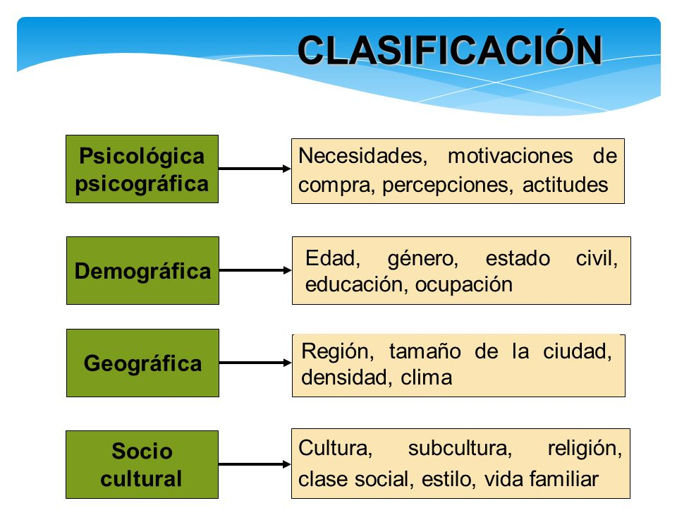 CLASIFICACIÓN Psicológica psicográfica Demográfica Geográfica Socio