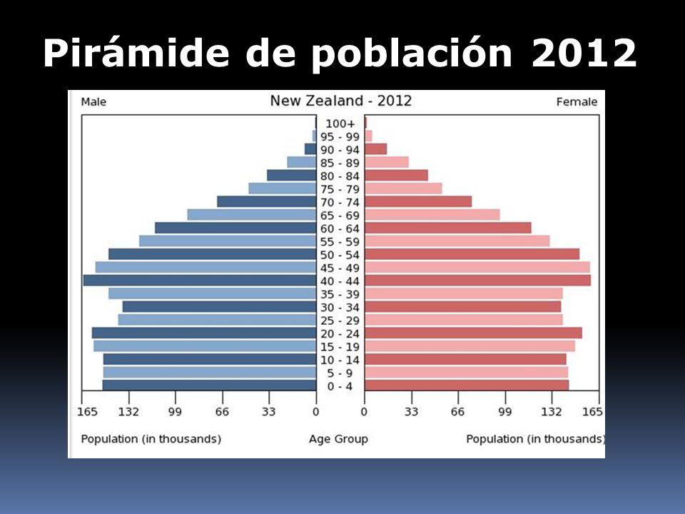 Pirámide de población 2012