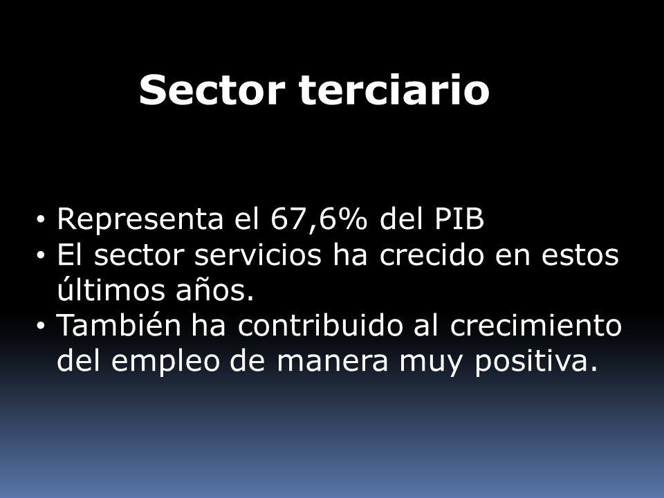 Sector terciario Representa el 67,6% del PIB