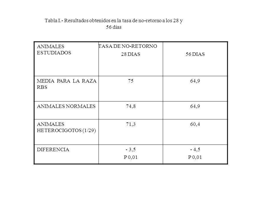 Tabla I.- Resultados obtenidos en la tasa de no-retorno a los 28 y 56 días TASA DE NO-RETORNO