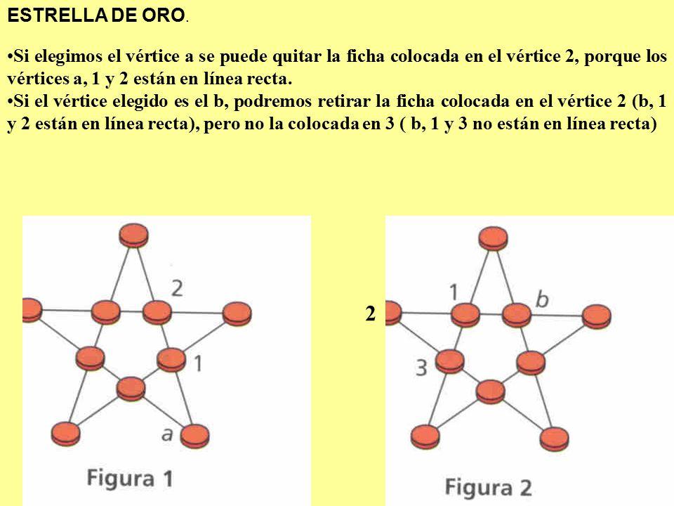 ESTRELLA DE ORO. Si elegimos el vértice a se puede quitar la ficha colocada en el vértice 2, porque los vértices a, 1 y 2 están en línea recta.