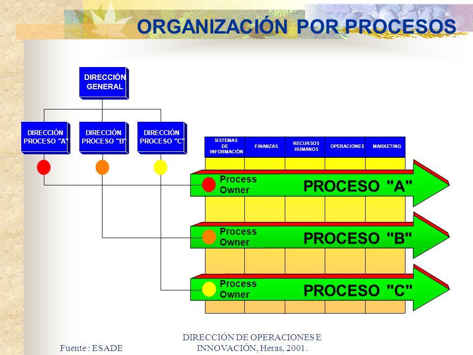 DIRECCIÓN DE OPERACIONES E INNOVACIÓN, Heras, 2001.