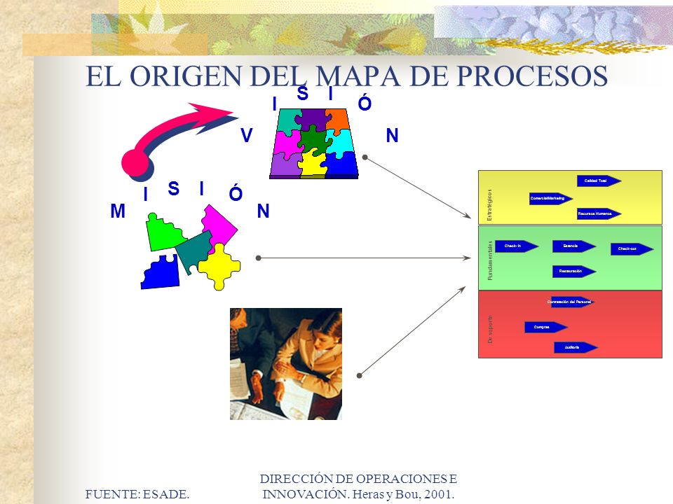 EL ORIGEN DEL MAPA DE PROCESOS