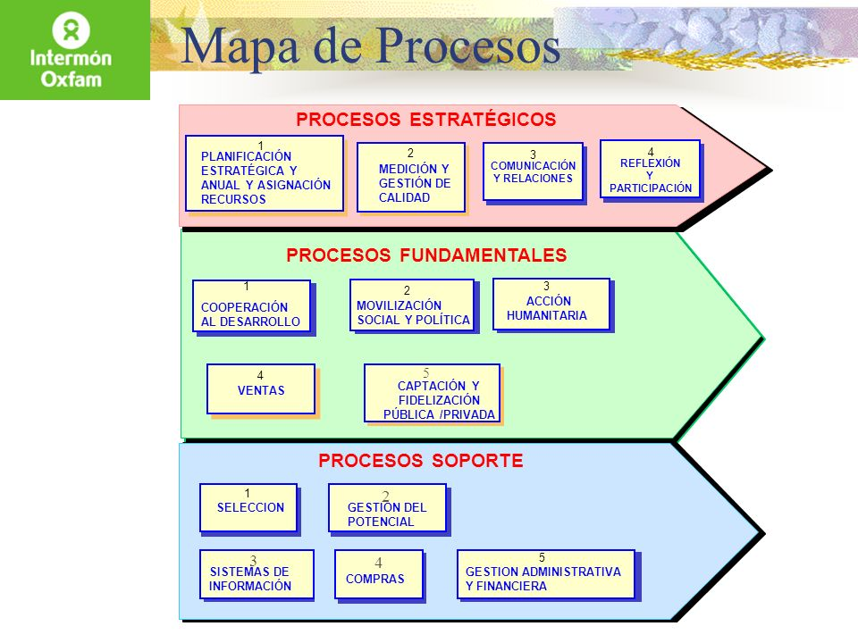 Mapa de Procesos PROCESOS ESTRATÉGICOS PROCESOS FUNDAMENTALES