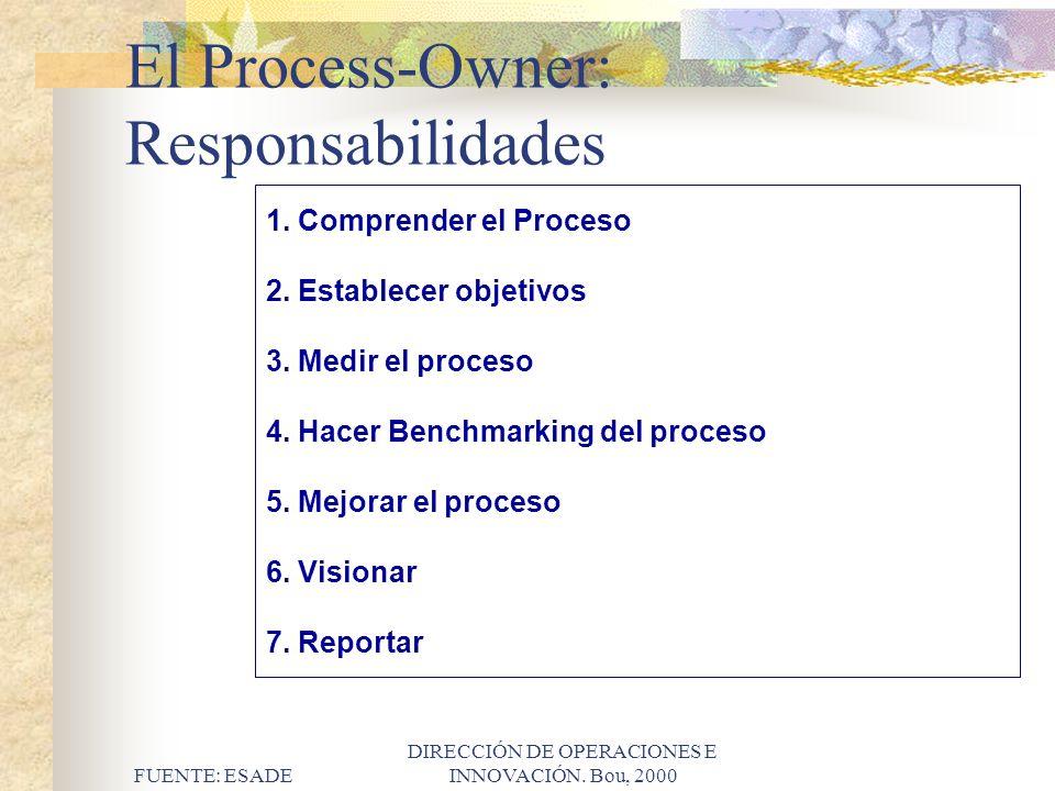 El Process-Owner: Responsabilidades