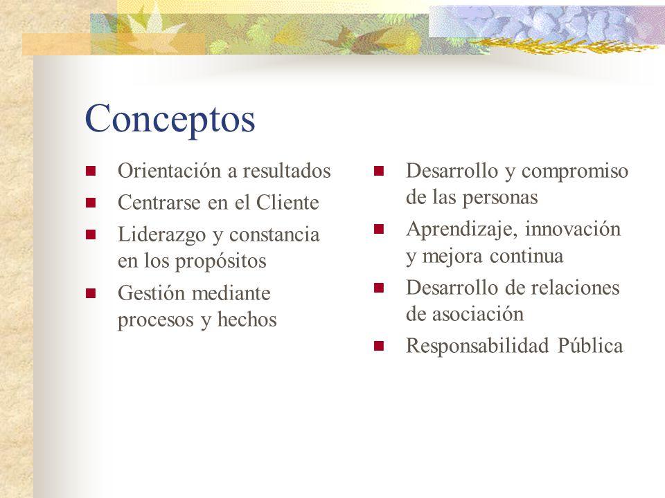 Conceptos Orientación a resultados Centrarse en el Cliente