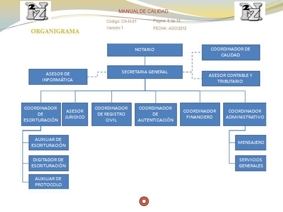ORGANIGRAMA MANUAL DE CALIDAD Código: CA-M-01 Página 8 de 14 Versión 1