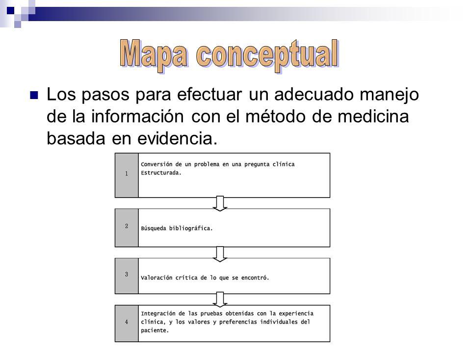 Mapa conceptual Los pasos para efectuar un adecuado manejo de la información con el método de medicina basada en evidencia.