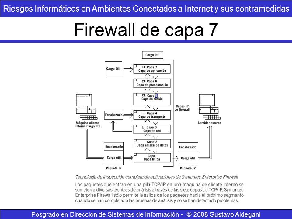 Riesgos Informáticos en Ambientes Conectados a Internet y sus contramedidas