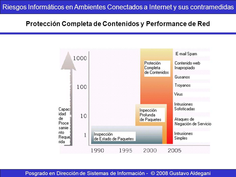 Protección Completa de Contenidos y Performance de Red