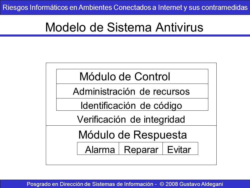 Modelo de Sistema Antivirus