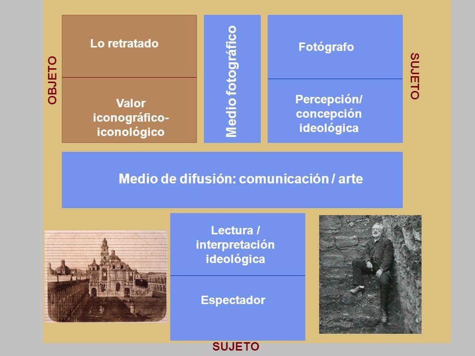 Percepción/ concepción ideológica Valor iconográfico-iconológico