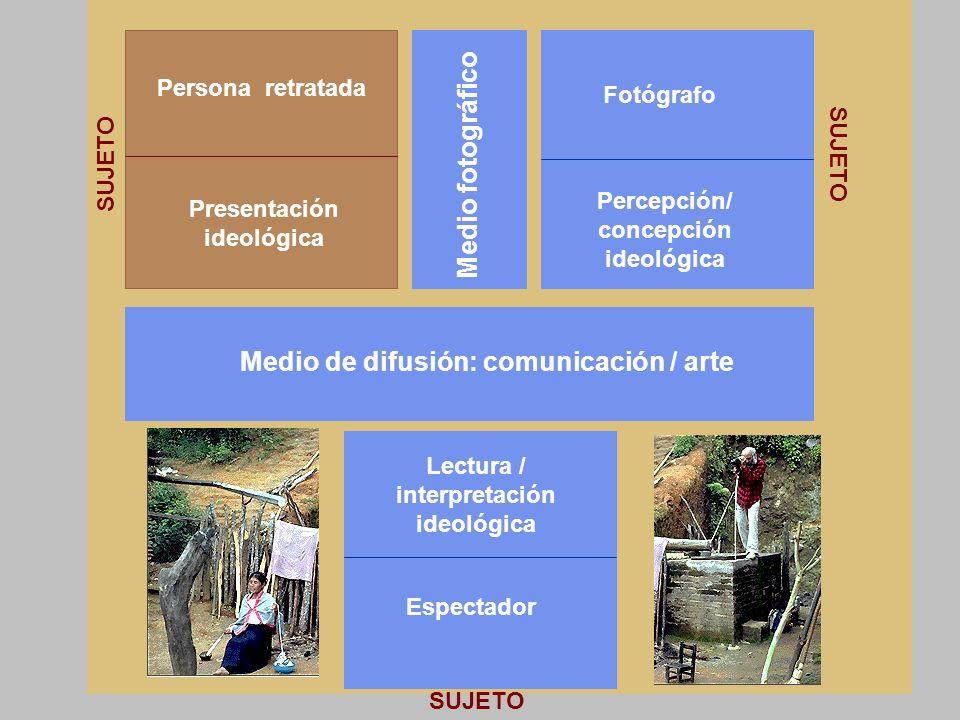 Percepción/ concepción ideológica Presentación ideológica