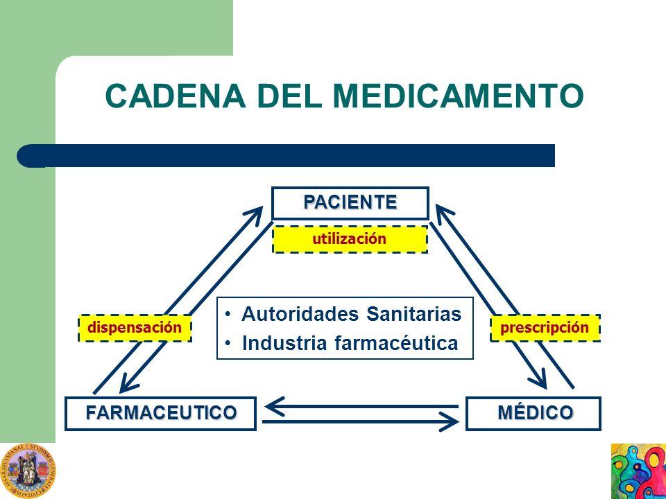 CADENA DEL MEDICAMENTO
