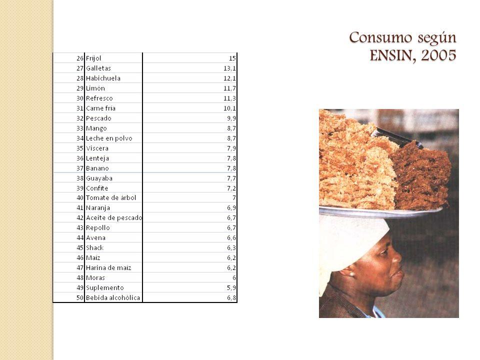 Consumo según ENSIN, 2005