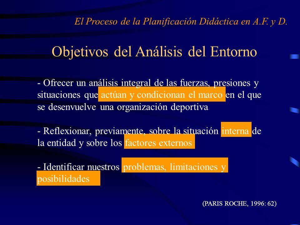 Objetivos del Análisis del Entorno