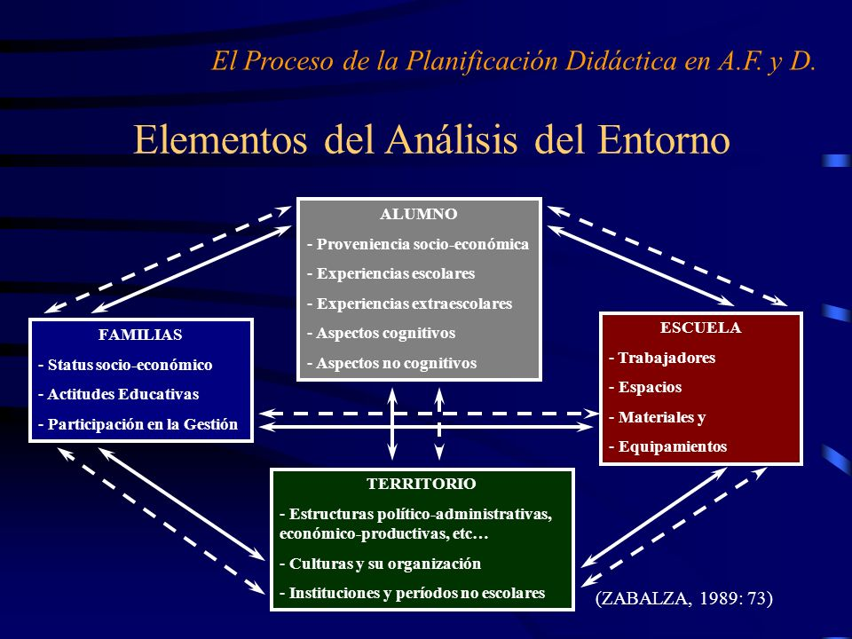 Elementos del Análisis del Entorno