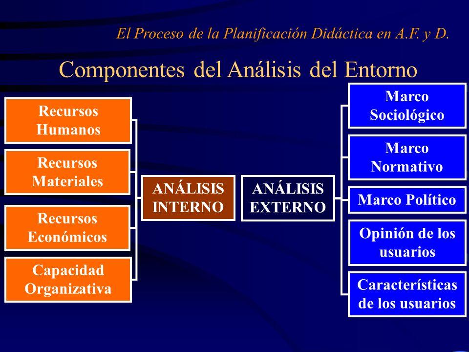 Componentes del Análisis del Entorno