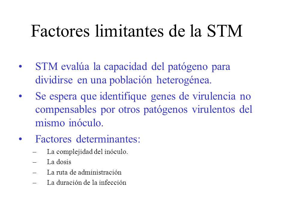Factores limitantes de la STM