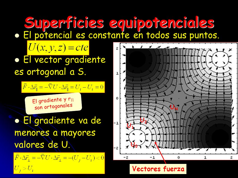 Superficies equipotenciales
