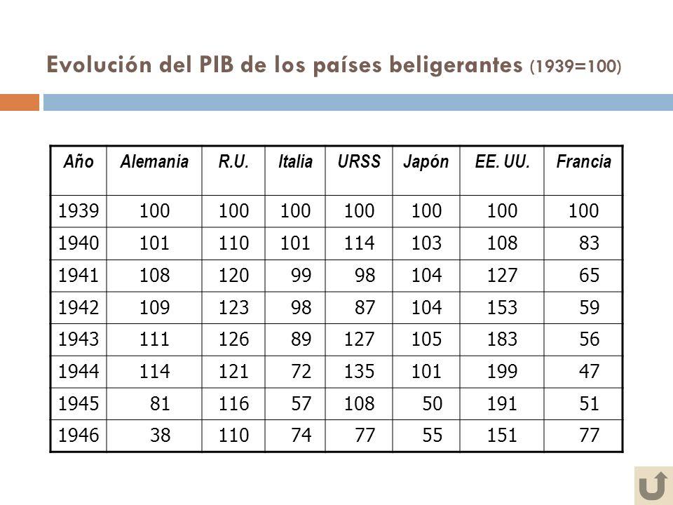 Evolución del PIB de los países beligerantes (1939=100)