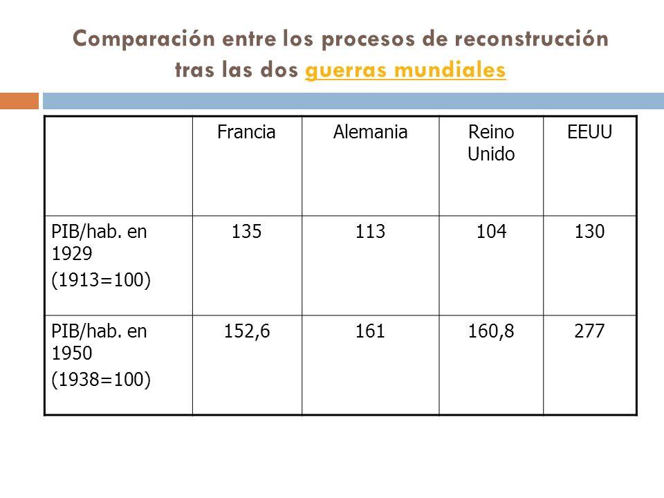 Comparación entre los procesos de reconstrucción tras las dos guerras mundiales
