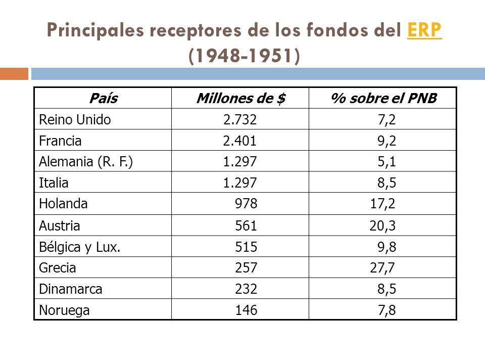 Principales receptores de los fondos del ERP (1948-1951)
