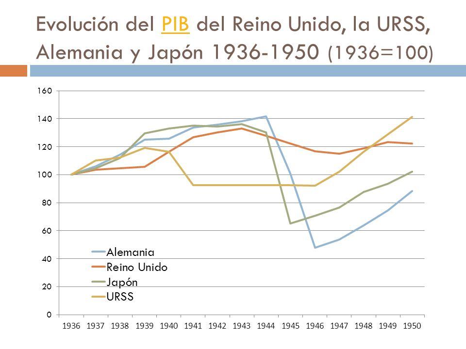 Evolución del PIB del Reino Unido, la URSS, Alemania y Japón 1936-1950 (1936=100)