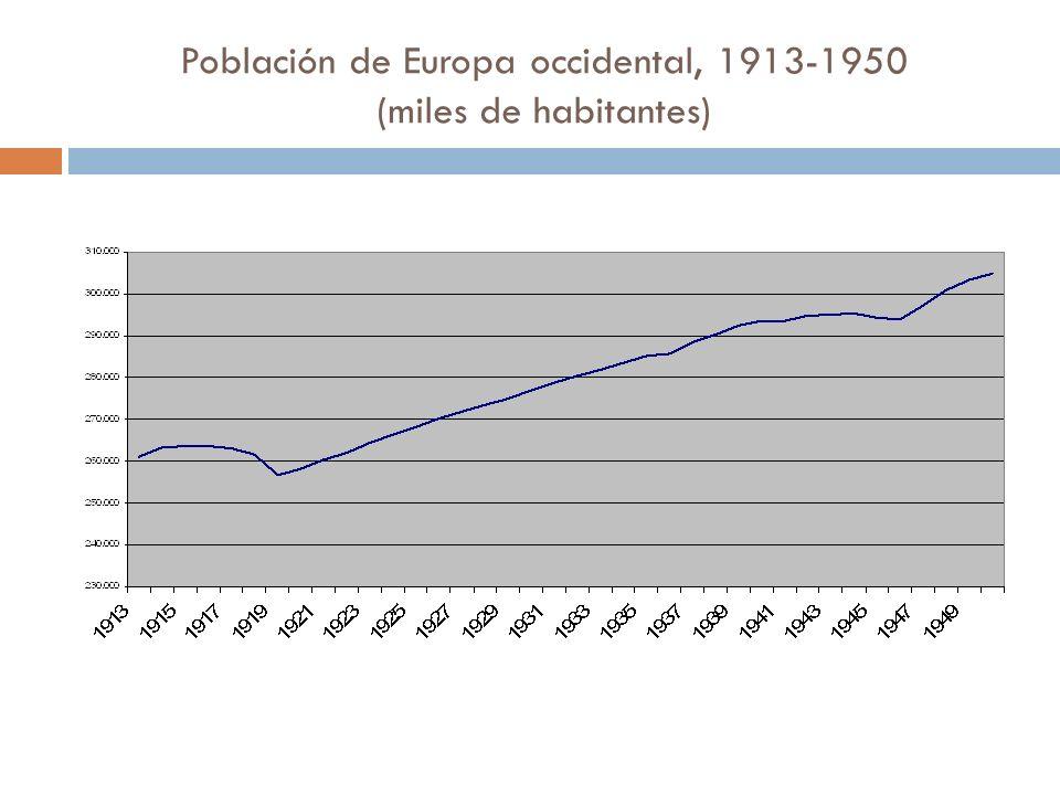 Población de Europa occidental, 1913-1950 (miles de habitantes)