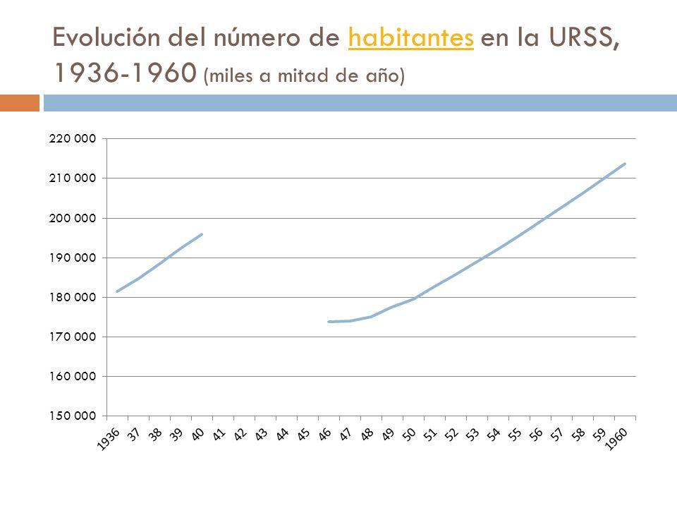 Evolución del número de habitantes en la URSS, 1936-1960 (miles a mitad de año)