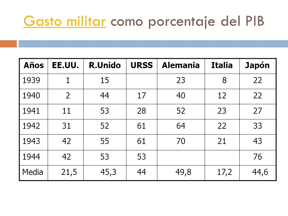 Gasto militar como porcentaje del PIB