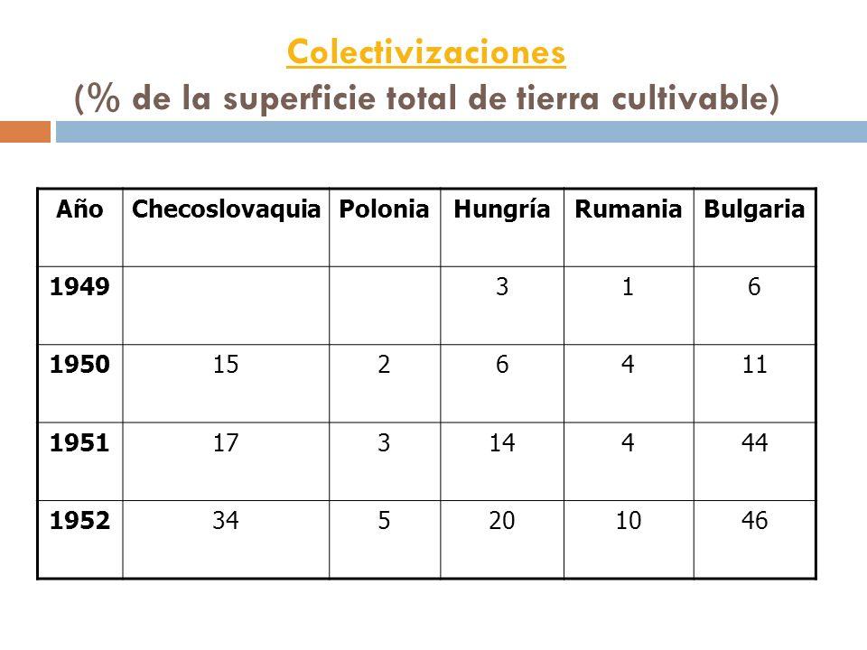 Colectivizaciones (% de la superficie total de tierra cultivable)