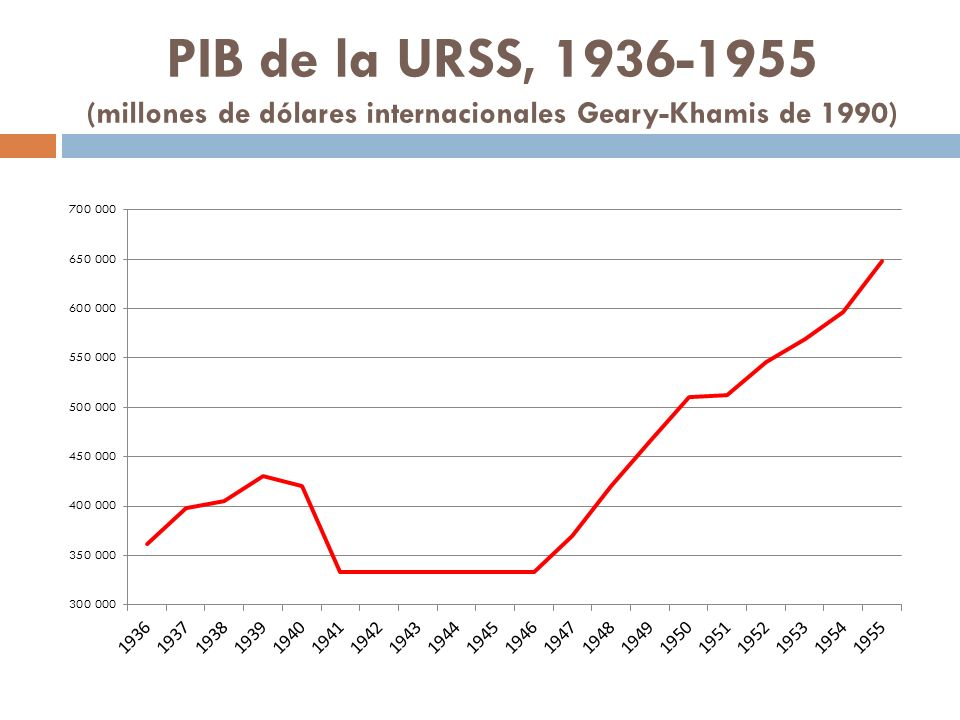 PIB de la URSS, 1936-1955 (millones de dólares internacionales Geary-Khamis de 1990)