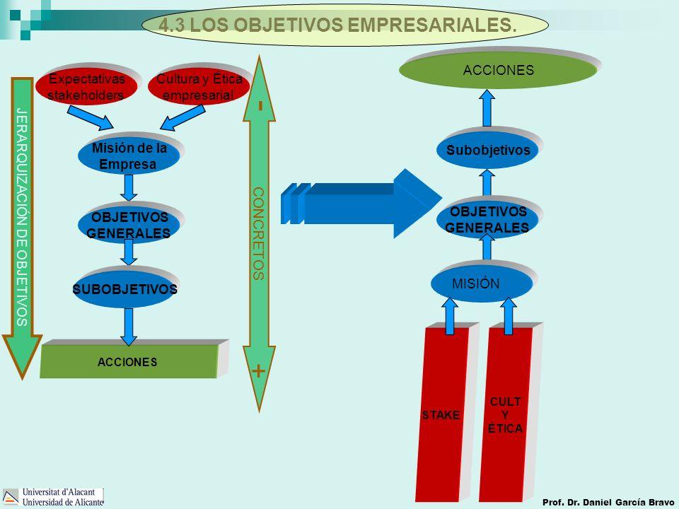 4.3 LOS OBJETIVOS EMPRESARIALES.
