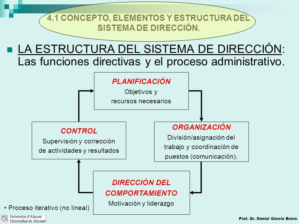 4.1 CONCEPTO, ELEMENTOS Y ESTRUCTURA DEL SISTEMA DE DIRECCIÓN.