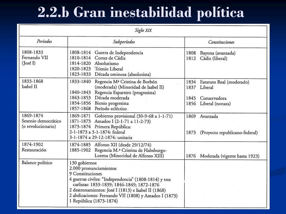 2.2.b Gran inestabilidad política