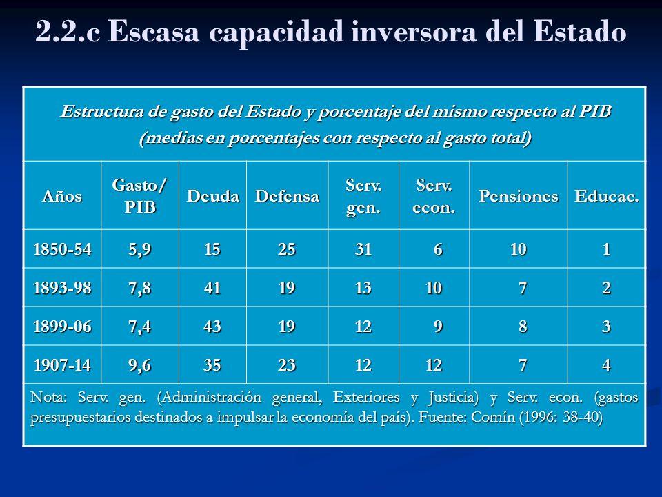 2.2.c Escasa capacidad inversora del Estado