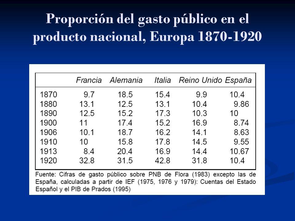 Proporción del gasto público en el producto nacional, Europa 1870-1920