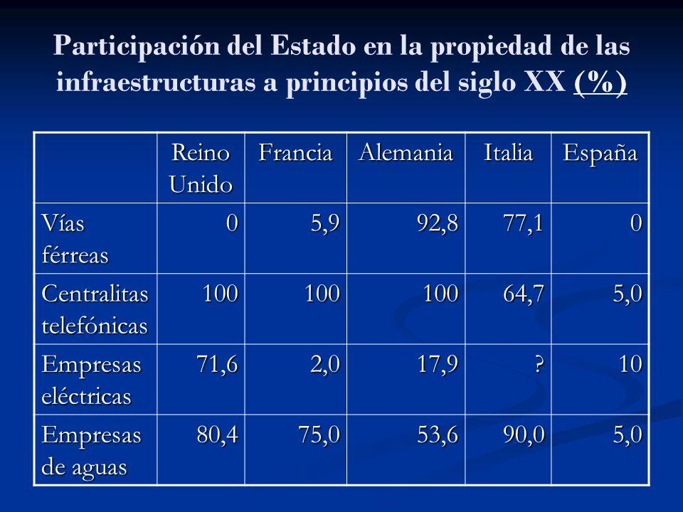 Participación del Estado en la propiedad de las infraestructuras a principios del siglo XX (%)