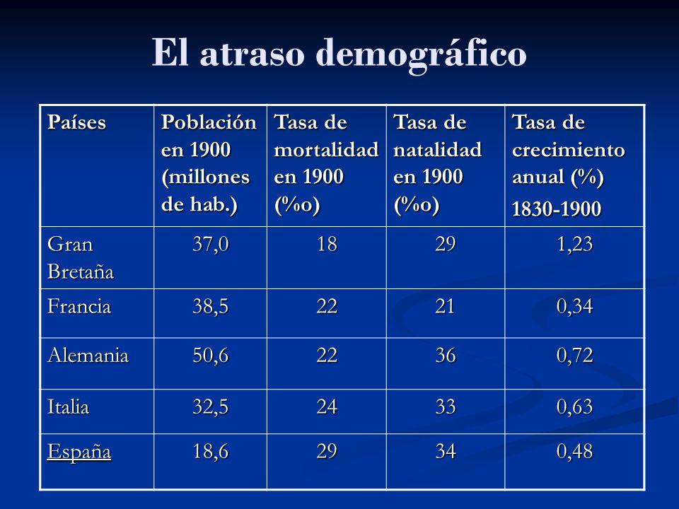 El atraso demográfico Países Población en 1900 (millones de hab.)