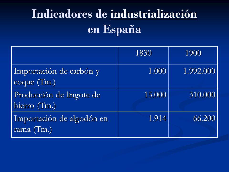 Indicadores de industrialización en España