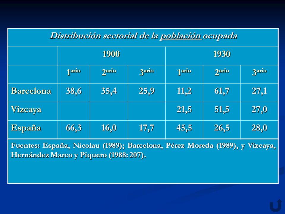 Distribución sectorial de la población ocupada