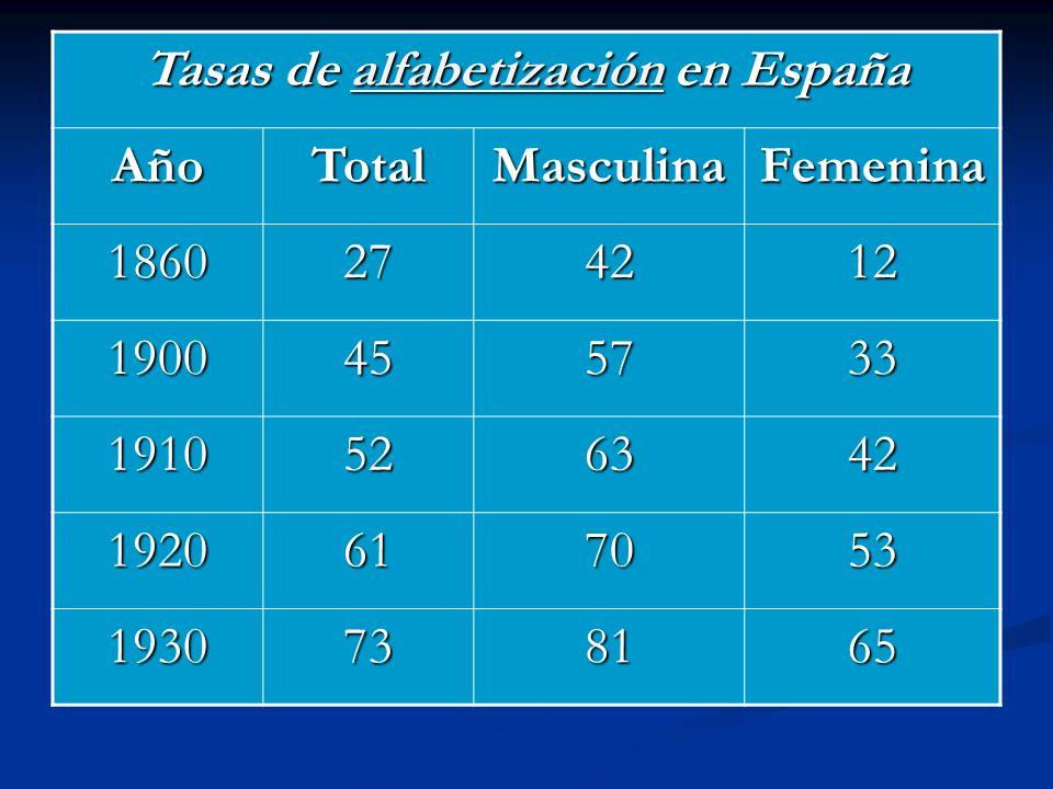 Tasas de alfabetización en España