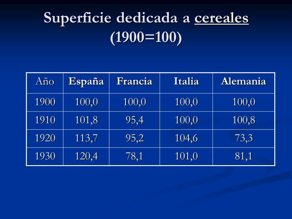 Superficie dedicada a cereales (1900=100)
