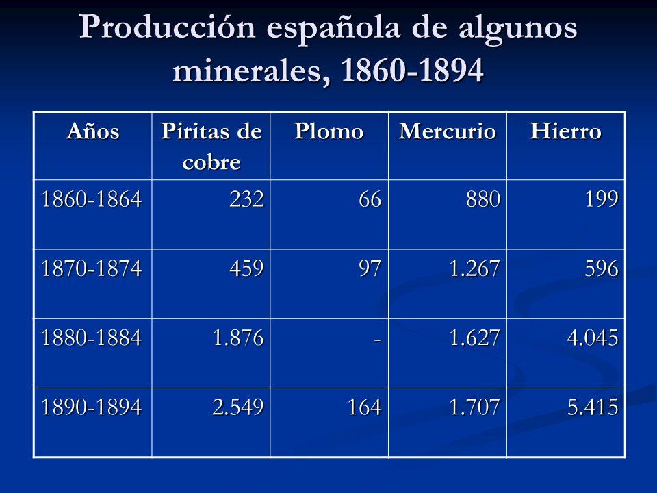 Producción española de algunos minerales, 1860-1894