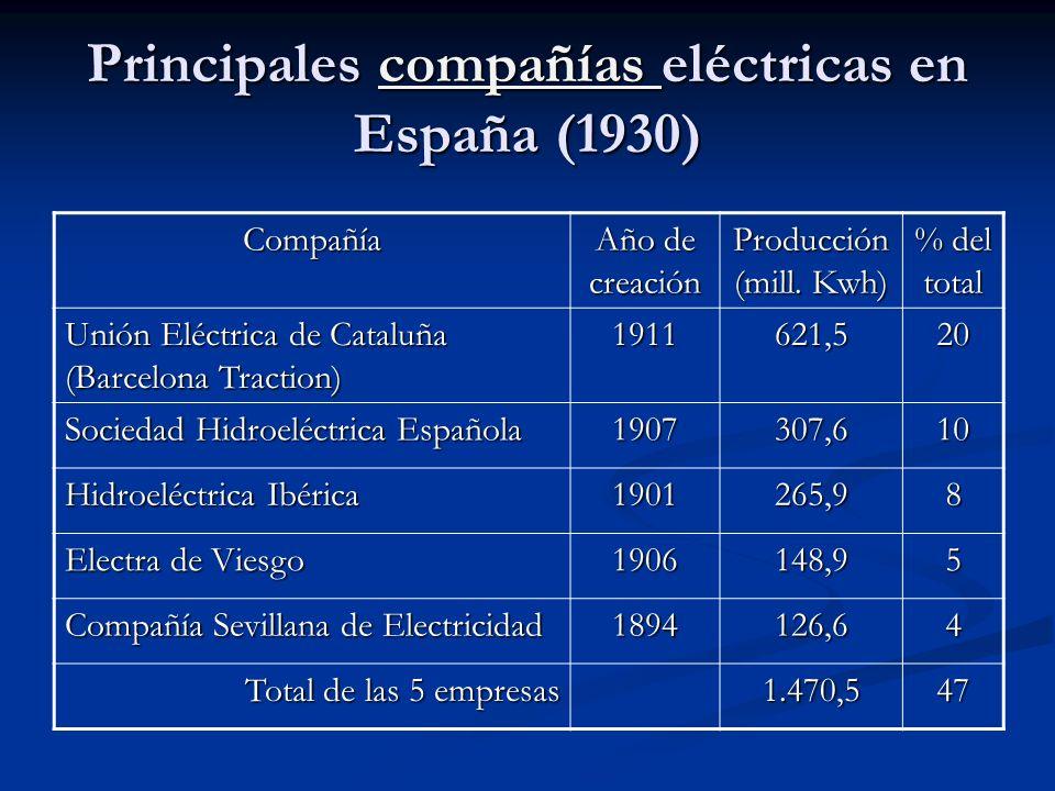 Principales compañías eléctricas en España (1930)
