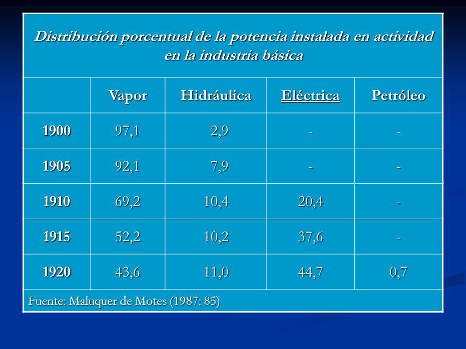 Distribución porcentual de la potencia instalada en actividad en la industria básica